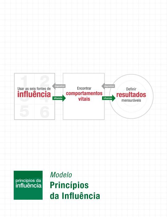 Modelo Principios da Influência